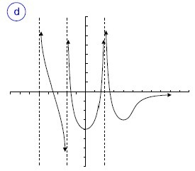 Funciones | Funciones de variable real | Scoop.it