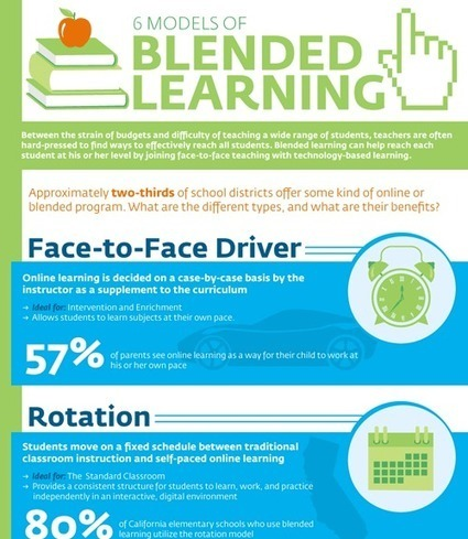 Best Practices for Blended Learning | Blended L... | BYOD iPads | Scoop.it