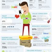 This Infographic Shows What Your Customers Will Be Like Next Year | Positive futures | Scoop.it