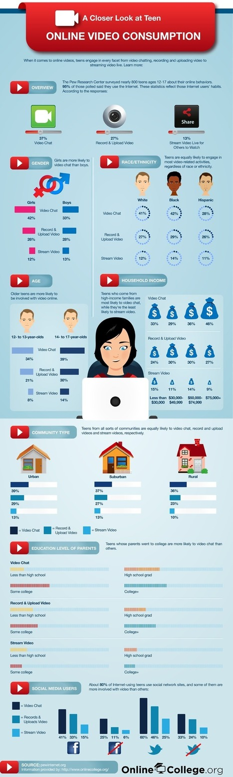 Infographing Teen Online Video Consumption | SchooL-i-Tecs 101 | Scoop.it