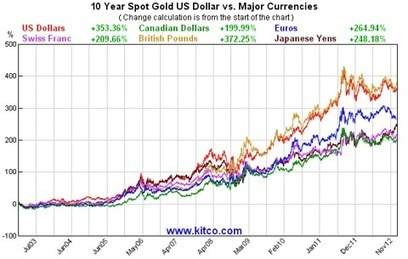 The Golden Truth: Are The Currency Wars For Real? | Gold and What Moves it. | Scoop.it
