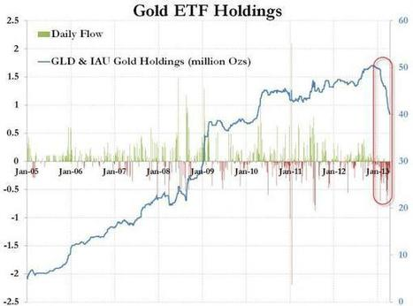 Speculator Gold Gross Shorts At All Time Highs | Zero Hedge | Commodities, Resource and Freedom | Scoop.it