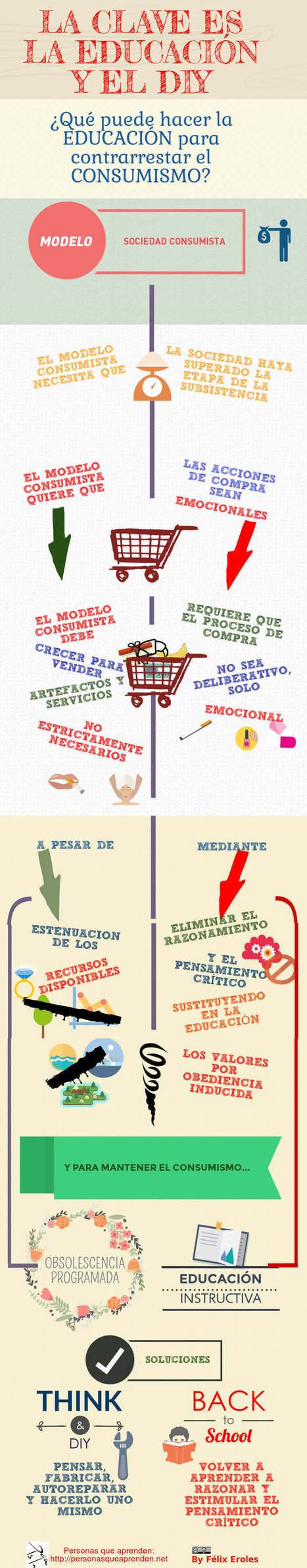 La clave: Educación y DIY, Infografía | Social eLearning, mLearning & Emotional Analysis, uLearning | Scoop.it
