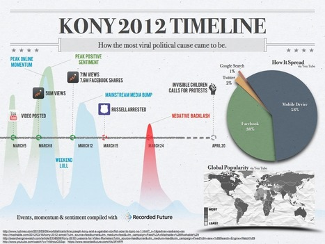 Come 'Kony 2012' è diventato virale: numeri e timeline di Kony 2012 [INFOGRAFICA] - YouTube Marketing | Kony 2012 case study | Scoop.it