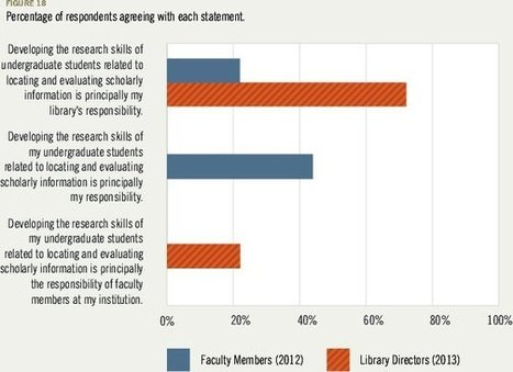 Today's academic libraries: a sharp new survey | innovative libraries | Scoop.it