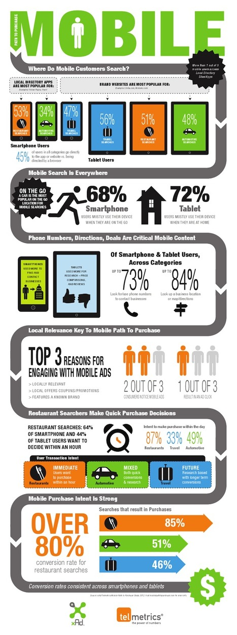 Mobile Purchase Path Insights for Successful Mobile Ad Campaigns (infographic) | MarketingHits | Scoop.it