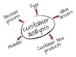 Your Customer Service Relationship Management | Sales Technology | Designing  services | Scoop.it