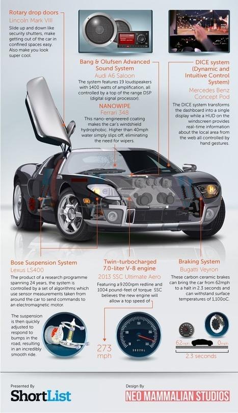 Imagine your Dream Car [Infographic]   Automobiles   Scoop.it