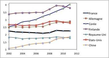 Dernières statistiques de l'OCDE. 1- Financement total de la recherche : la France qui coule.   Statistique   Scoop.it