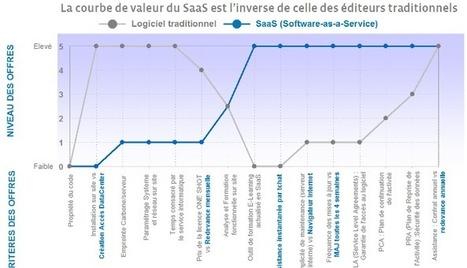 Le SaaS modifie profondément la courbe de valeur logicielle comme le démontre le graphe   La vente de solutions B2B SaaS   Scoop.it