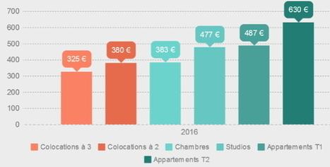 Ce qu'il faut savoir sur le marché du logement étudiant en France en 2016 | Immobilier | Scoop.it