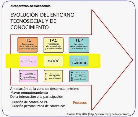 #TIC, #TAC, #TEP: Sacarle partido a la tecnología. @dreig | Universidad 3.0 | Scoop.it