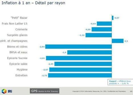 Les prix en hypers et supermarchés ont baissé de 1,61% sur un an | Indicateurs conso | Scoop.it