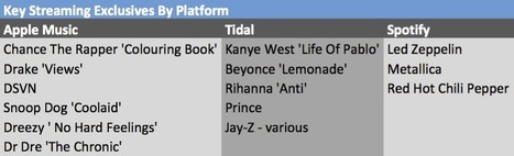 How Apple Music And Tidal Transformed Streaming (And Why Apple May Be Buying Tidal) | Musicbiz | Scoop.it