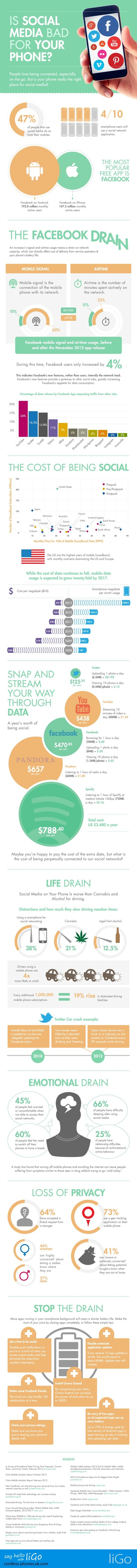 How Bad Are Social Media For Your Phone And What Can You Do About It? #infographic DR4WARD | Social Mercor | Scoop.it