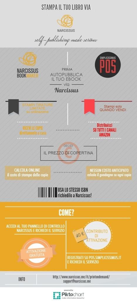 La Stampa Digitale e il Print On Demand-Infografica   MioBook...Infografiche!   Scoop.it