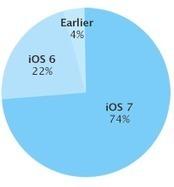 Apple: 'iOS 7 geïnstalleerd op 74 procent van alle iDevices' - iphoneclub.nl   i-storehouse.be   Scoop.it