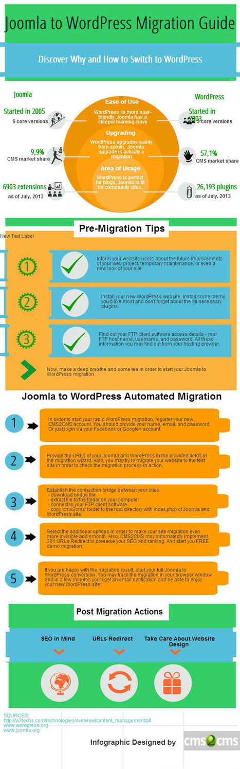Joomla to WordPress Migration Rich in Details [Infographic] | Joomla Rock! | Scoop.it