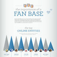 The Importance Of A Fan Base & How To Grow One | Startup Revolution | Scoop.it