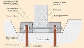 GEOJUANJO: Un visión pragmática y personal de la geotecnia aplicada: Cuidado con los recalces con micropilotes. | Diseño estructural en edificación | Scoop.it