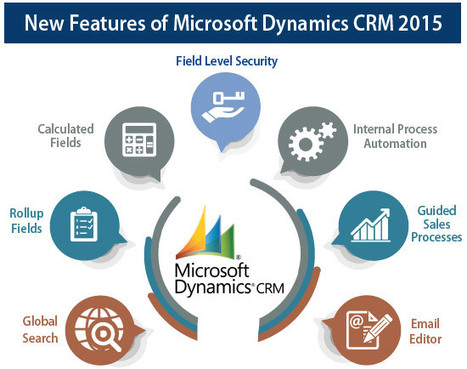 Upgrade from CRM2011 to CRM2015 | Microsoft Dynamics CRM | Scoop.it