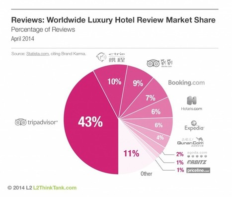 Tripadvisor, Expedia lead in Reviews | L2's The Daily | Cool Mediterranean | Scoop.it
