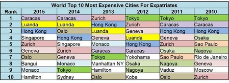 Overall Expat Cost of Living Comparison Rankings April 2015 | Expatriate Living | Scoop.it