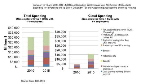 Roundup of Cloud Computing & Enterprise Software Market Estimates and Forecasts, 2013 - Forbes | Future of Cloud Computing | Scoop.it