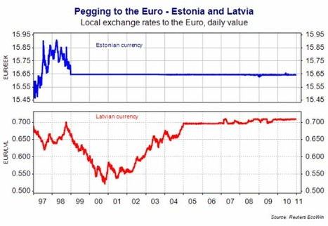 A2 Macro Pre-Release - Extract 2: Estonia & Latvia currency peg graph | Global Economy 2015 | Scoop.it