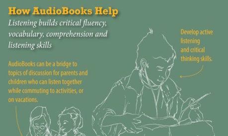 Audiobooks help raise reading scores (infographic) | Ebook and Publishing | Scoop.it