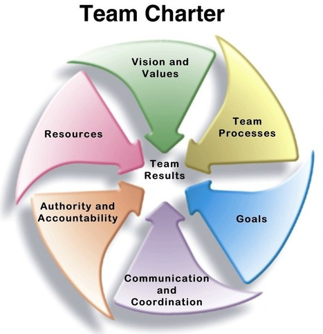 Create a Team Charter to Go Faster and Smarter - Jesse Lyn Stoner   Art of Hosting   Scoop.it