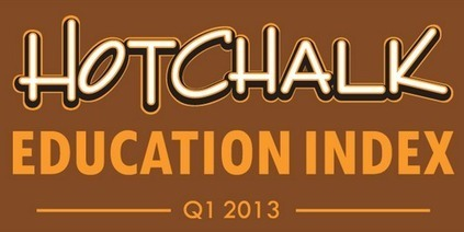 HotChalk Education Index: A Guide to the Future of EdTech | Interesting Edtech articles | Scoop.it