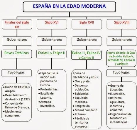 CONOCIMIENTO DEL MEDIO 6º C: 14 Edad Moderna | Conocimiento del Medio 6º de Primaria | Scoop.it