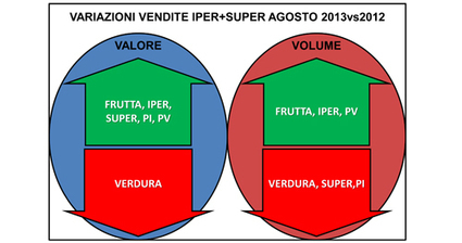 AGOSTO NELLA GDO: FRENO ALL'INFLAZIONE CON PREZZI BLOCCATI SU VERDURE E IPERMERCATI | frutta | Scoop.it