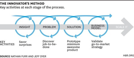 Choose the Right Innovation Method at the Right Time - HBR | Science, marketing, HR and data analytics | Scoop.it