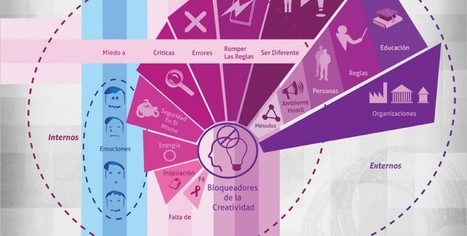 El poder de las infografías: ¿Por qué son tan importantes? | Entre profes y recursos. | Scoop.it