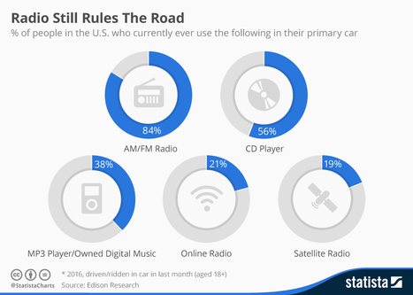 Infographic: Radio Still Rules The Road | Public Relations & Social Media Insight | Scoop.it