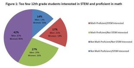 STEM Subjects Plagued by Lack of Student Interest, Aptitude | Curious Minds | Scoop.it