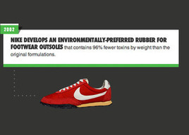 Nike's History of Sustainable Innovation is Driven By Curiosity Velocity   Mosaic Learning Center   Scoop.it
