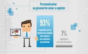 Le ROI du marketing sur les réseaux sociaux : bilan des entreprises européennes | Marketing, e-marketing, digital marketing, web 2.0, e-commerce, innovations | Scoop.it