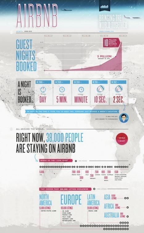 Airbnb devrait lever 100 millions de dollars   Vendre locations de vacances et chambres d'hôtes sur internet   Scoop.it