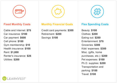 Budget Challenge: How Can I Trim $500 From My Monthly Spending? | OnBudget | Scoop.it