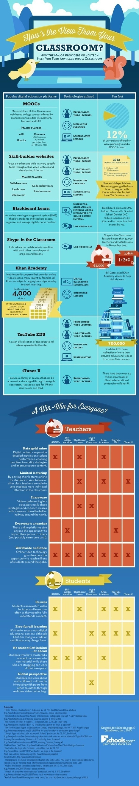 I see technology...in education   21st Century Education: Ed On Tech   Scoop.it