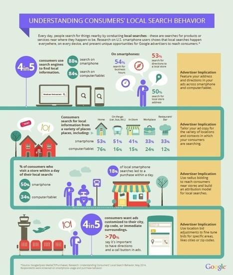 Local Search, come si comportano i consumatori | Web Marketing Fan | Scoop.it
