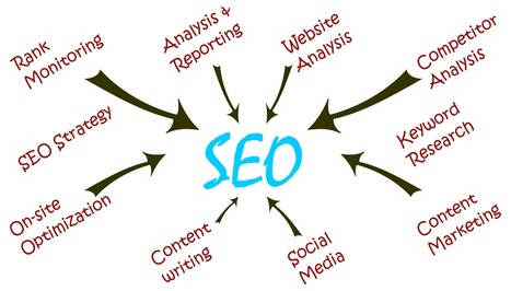 SEO Agency in Delhi, India | First Rank SEO Delhi | Scoop.it