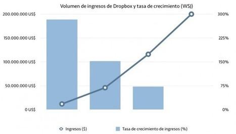 Dropbox ya quiere cotizar en la bolsa de valores | PoderPDA | BP | Scoop.it