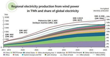 La AIE estima que la eólica pesará un 18% en el Mix Eléctrico Global de 2050 | Energía eólica terrestre y marina. | Scoop.it