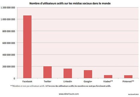 Combien d'utilisateurs de Facebook, Twitter, Google+, LinkedIn, Viadeo et Pinterest en France | Les réseaux sociaux : je surveille, tu surveilles... | Scoop.it