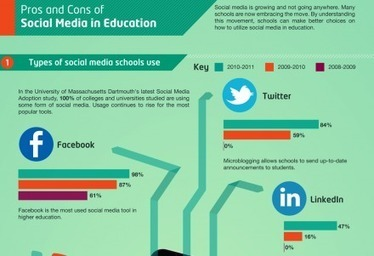 Infografía: ¿Cómo usan las Universidades el Social Media?   Educación a Distancia (EaD)   Scoop.it