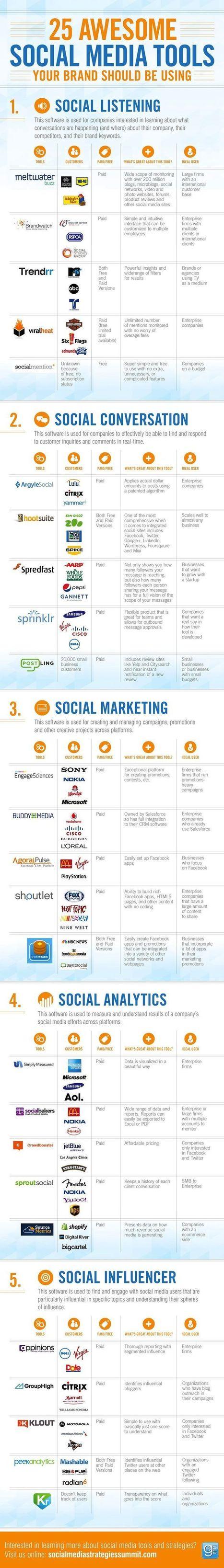 Social Media   Great Social Media Articles   Scoop.it